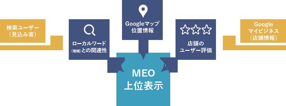 MEO上位表示図
